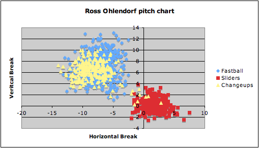 ohlendorf total pitch chart