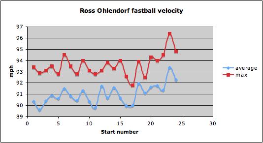 Ohlendorf fastball velocity 081909
