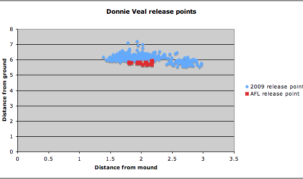 Donnie Veal release points 113009
