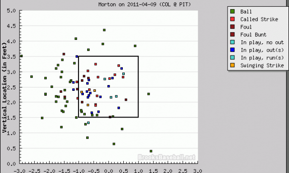 Morton Strike Zone plot 040911