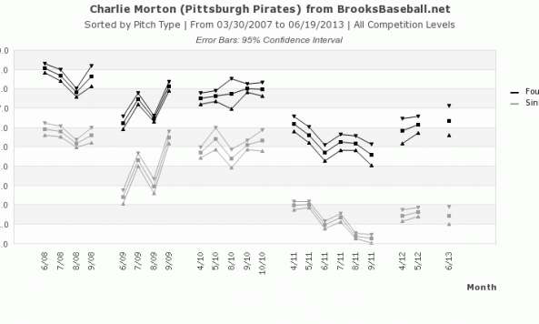 Charlie Morton vertical break 061913
