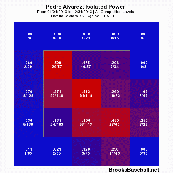 pedro alvarez isolated power 2010-2013