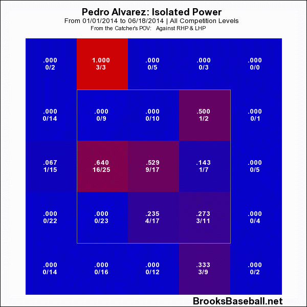 pedro alvarez isolated power 2014