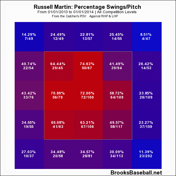 russell martin swing rate 2013