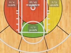 Pek shot chart