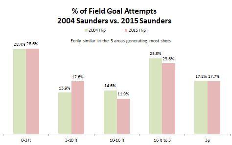 2004 Saunders vs 2015 Saunders