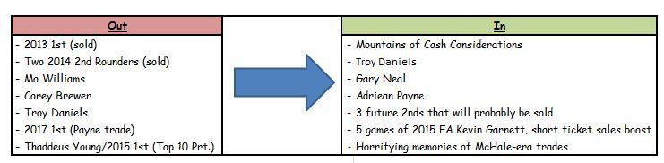 Flips Trade Chart