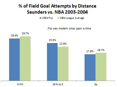 Saunders vs NBA 2004