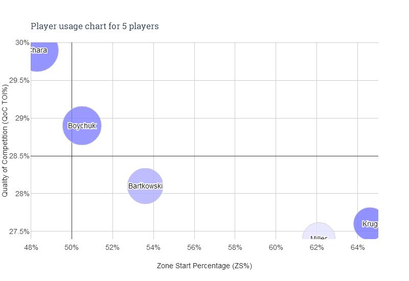 Circle size represents average ice time (TOI%). Colour represents possession (5v5 CF%).