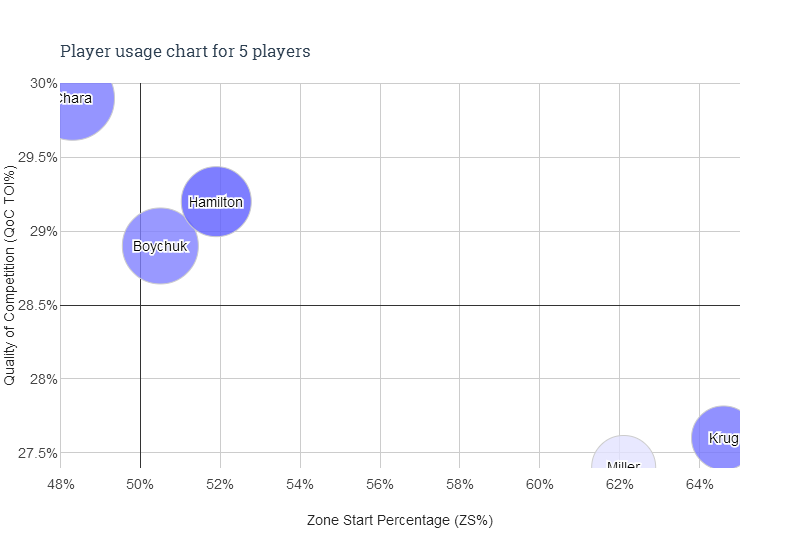Player usage chart - 5 players
