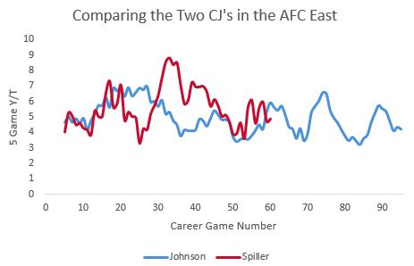 Comparing CJ and CJ2K