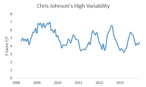 Johnson Variability