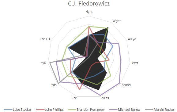 CJ Fiedorowicz