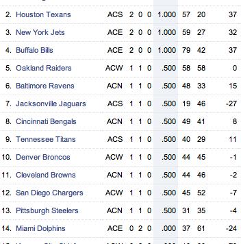 2011_AFC_Standings_Week_2