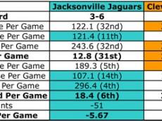 2011_Jaguars_Browns_Stat_Comparison