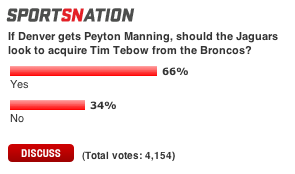 ESPN_Tebow_to_Jacksonville_Poll