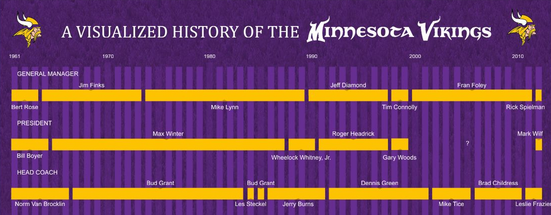 History of the Minnesota Vikings Infograph