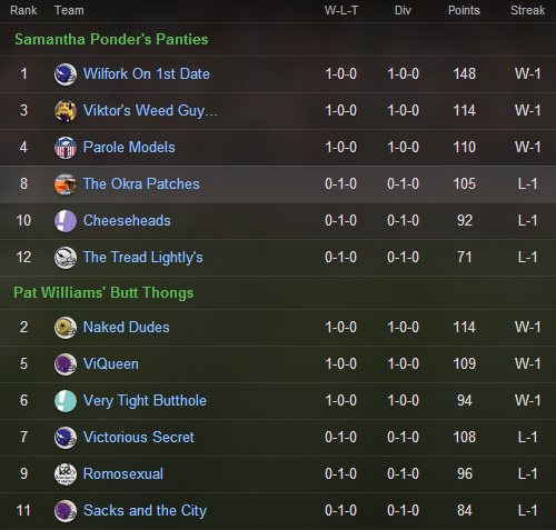PJD fantasy league standings week 1