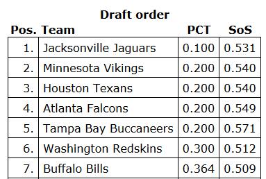 2014 NFL Draft Order