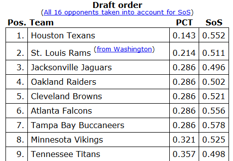 2014 nfl draft rankings