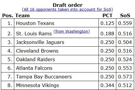 NFL Draft Order