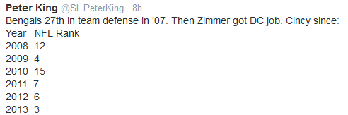 Mike Zimmer defensive ratings