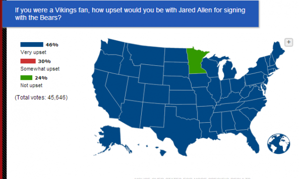 Jared Allen Sportsnation poll