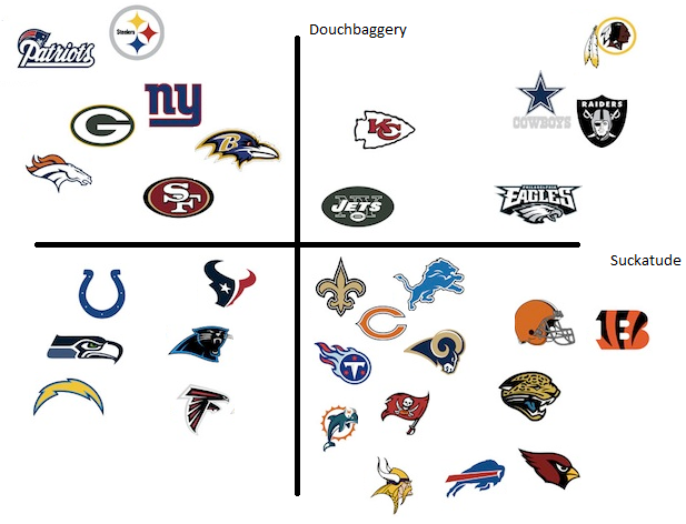 douchey nfl teams graph
