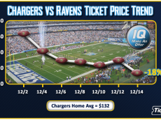 ChargersRavens_Trend