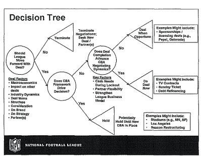 nfl-decision-tree
