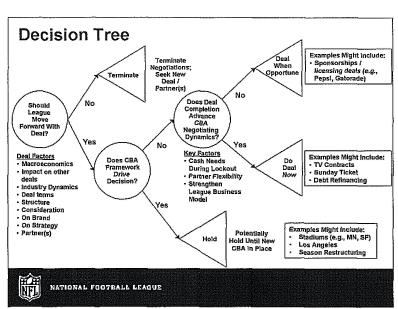 nfl-decision-tree