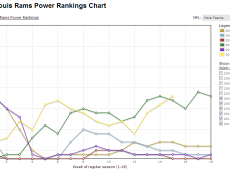 Rams-Power-Rankings