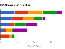 chart-2013-rams-draft-needs