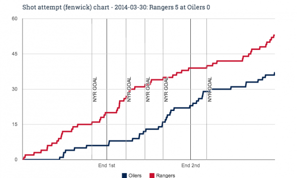 Fenwick chart for 2014-03-30 Rangers 5 at Oilers 0