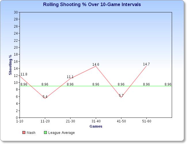 Nash vs League Average