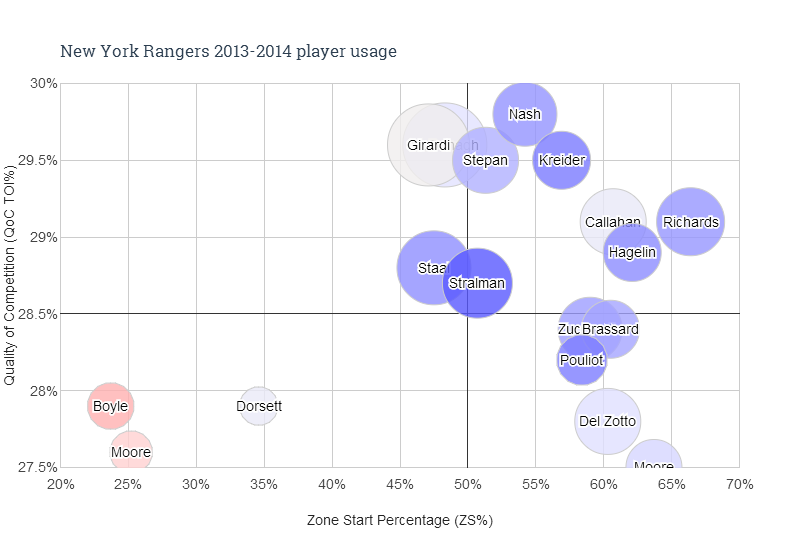 New York Rangers 2013-2014 player usage
