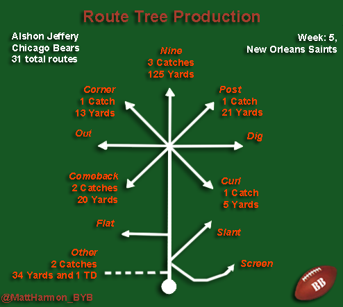 Alshon Route Tree Production