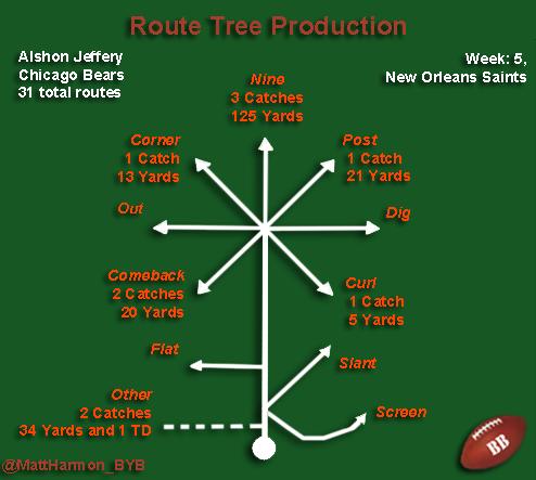 Alshon Route Tree Production
