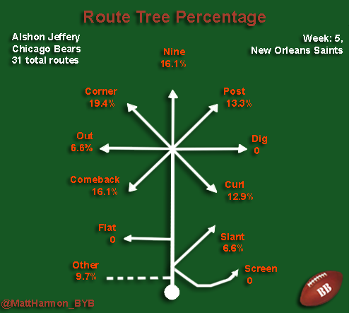 Alshon Route percentages