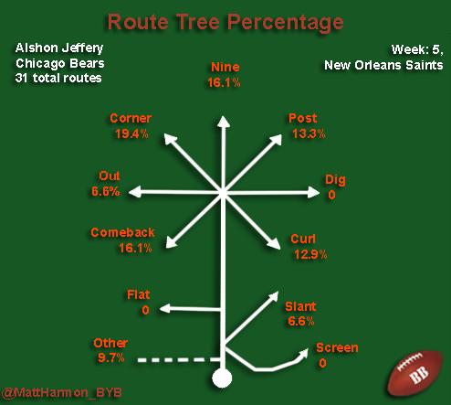 Alshon Route percentages