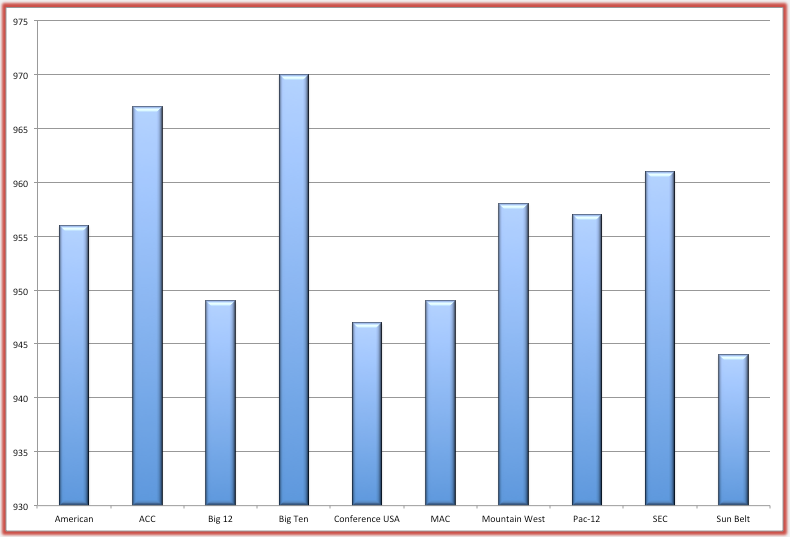 2012-2013 Average APR Scores by Conference. Source: NCAA