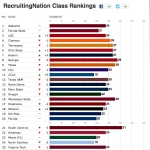 ESPN's final Class of 2015 rankings after National Signing Day.