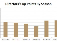 Purdue DC points by season; hint: 1000 is not graphed