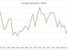 Purdue SRS since 1978