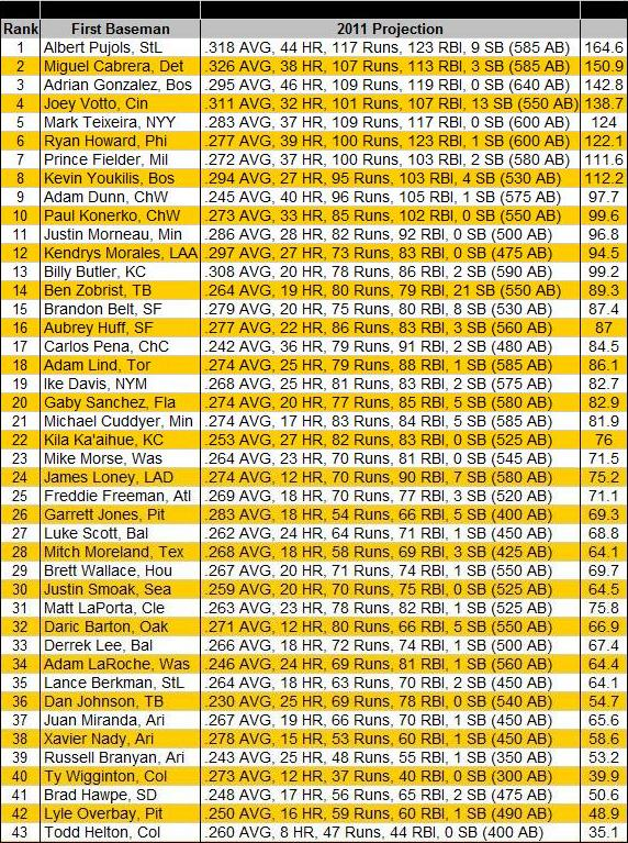 2011firstbasePROJECTIONS