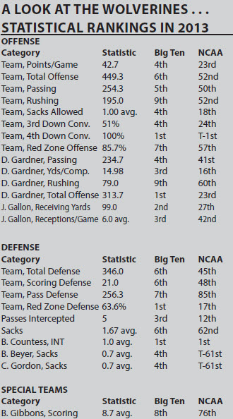 Michigan Wolverines statistical rankings