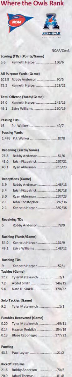 Temple NCAA & American rankings