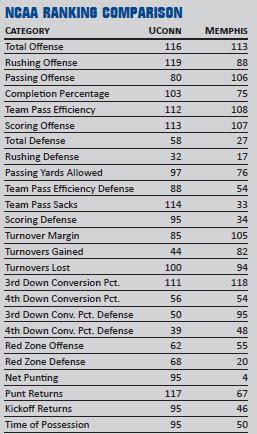 Memphis Tigers and UConn Huskies NCAA Ranking Comparison