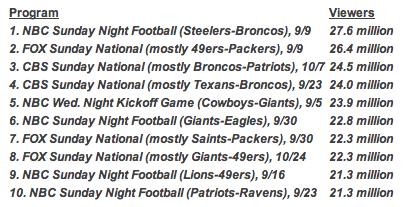 NFLviewershipfall2012