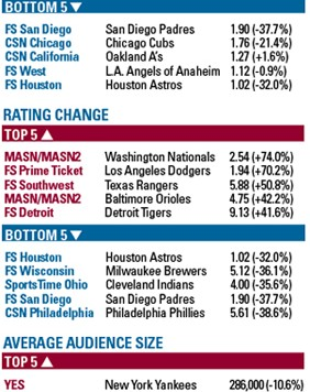 mlb ratings